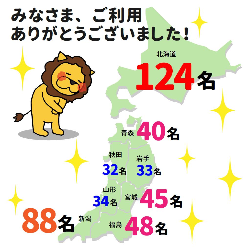 北海道東北利用者数2017.png