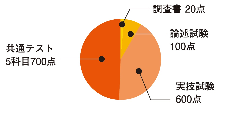 国立大学コース(筑波大学体育専門学群)入試配点.jpg
