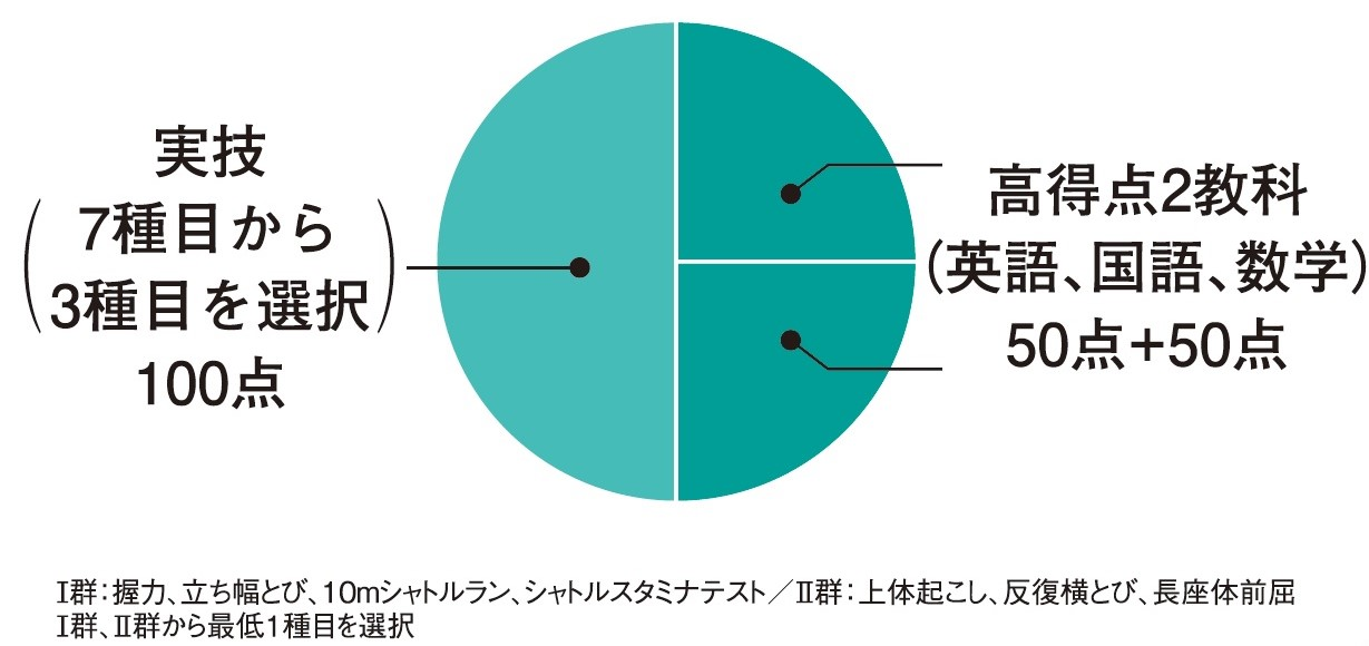 大阪体育大学 入試配点.jpg