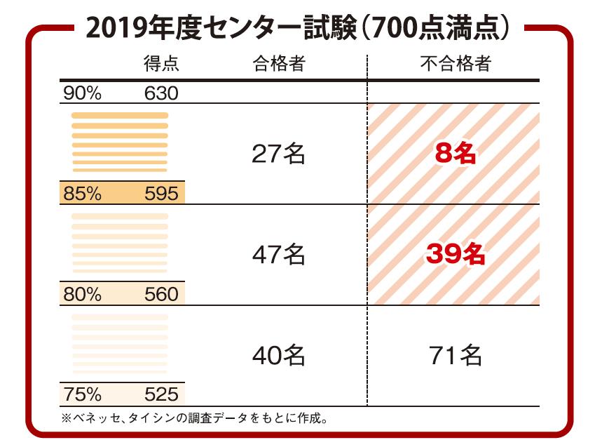 2019センター試験700点満点.png